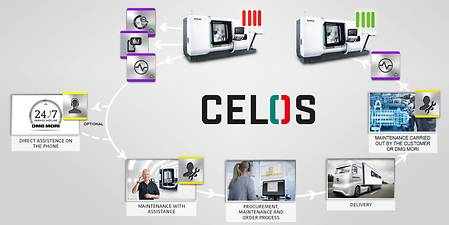 CELOS manufacturing maintanance process